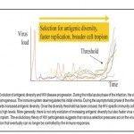 Evolución del virus y progresión de la enfermedad en pacientes individuales